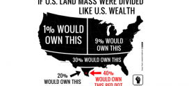 WEALTH DISPARITY: Inequality and a Wealth of Dithering