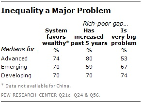 inequality pew poll